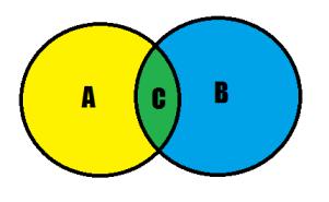 A: Liker tegneserier.  B: Liker statistikk C: Målgruppe for Super Graphic