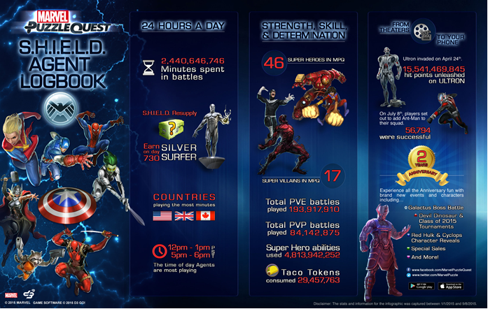 Marvel_Puzzle_Quest_2_Year_Anniversary_Infographic